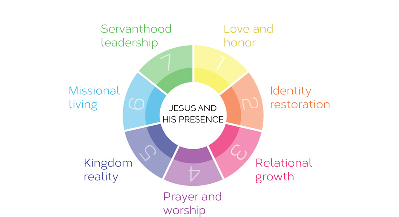 CCI-Kingdom-Values